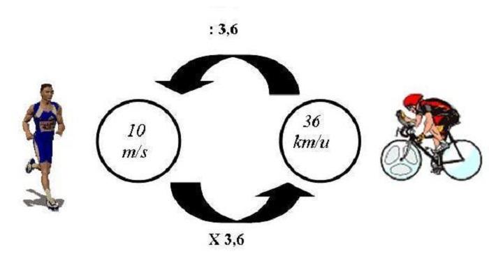 meters-per-seconde Snelheid in meter per seconde