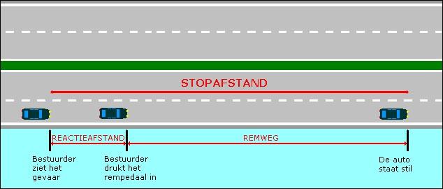 stopafstand Stopafstand - remweg